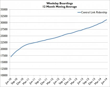 JUN14WeekdayMovingAVG