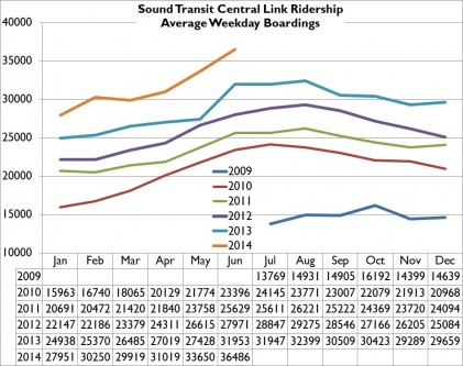 JUN14WeekdayRidership