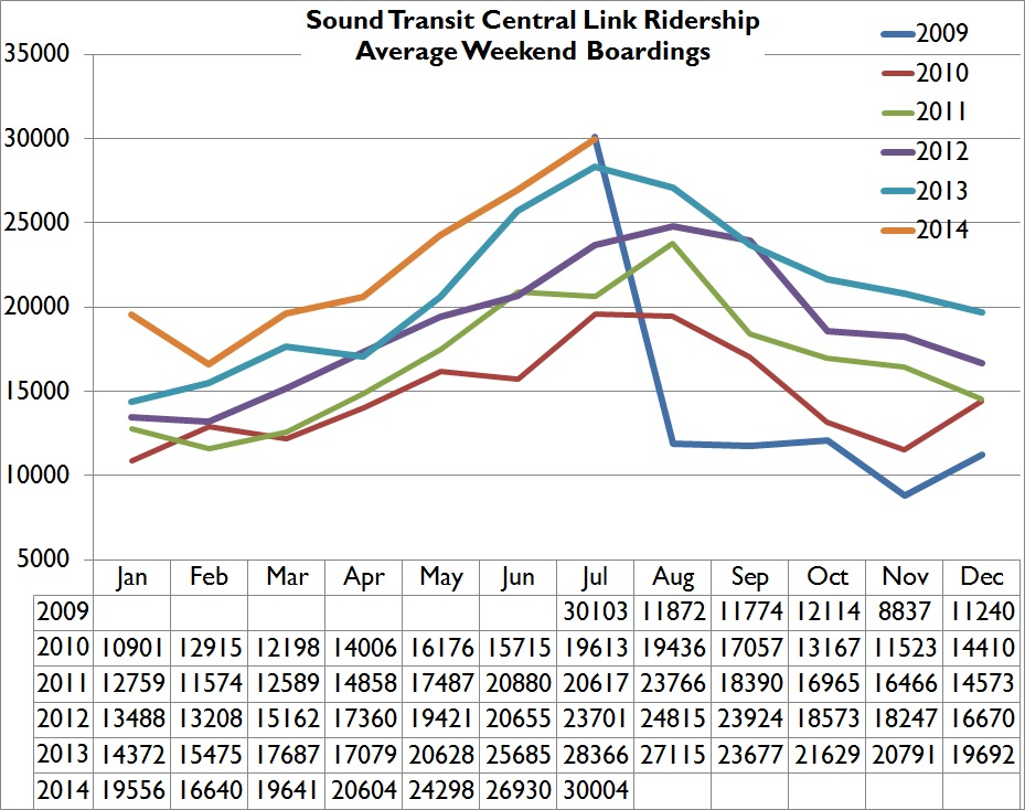 July 2014 sound transit ridership report where does it stop