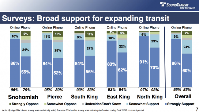 Regional voters overwhelming favor system expansion.  So why might legislators not allow it? (Scientific Phone Survey, Spring 2014, from Sound Transit LRP Update Brief to PSRC Executive Board)