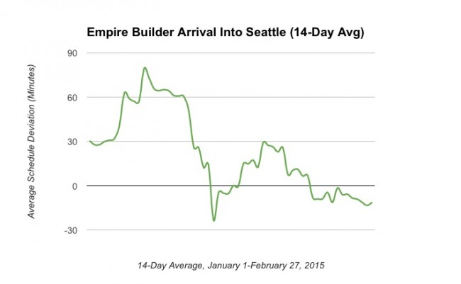 Empire Builder Recovery