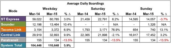 March2015dailyboardings