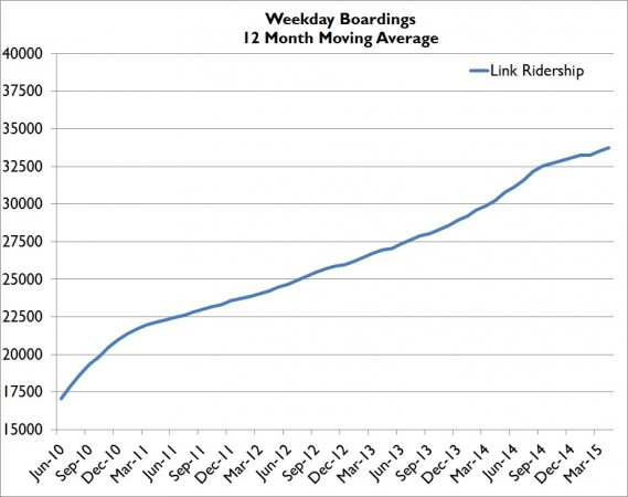 Apr15WeekdayMovingAVG