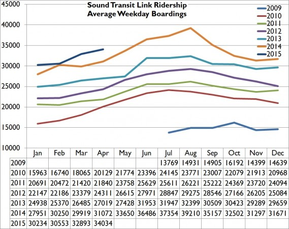 Apr15WeekdayRidership