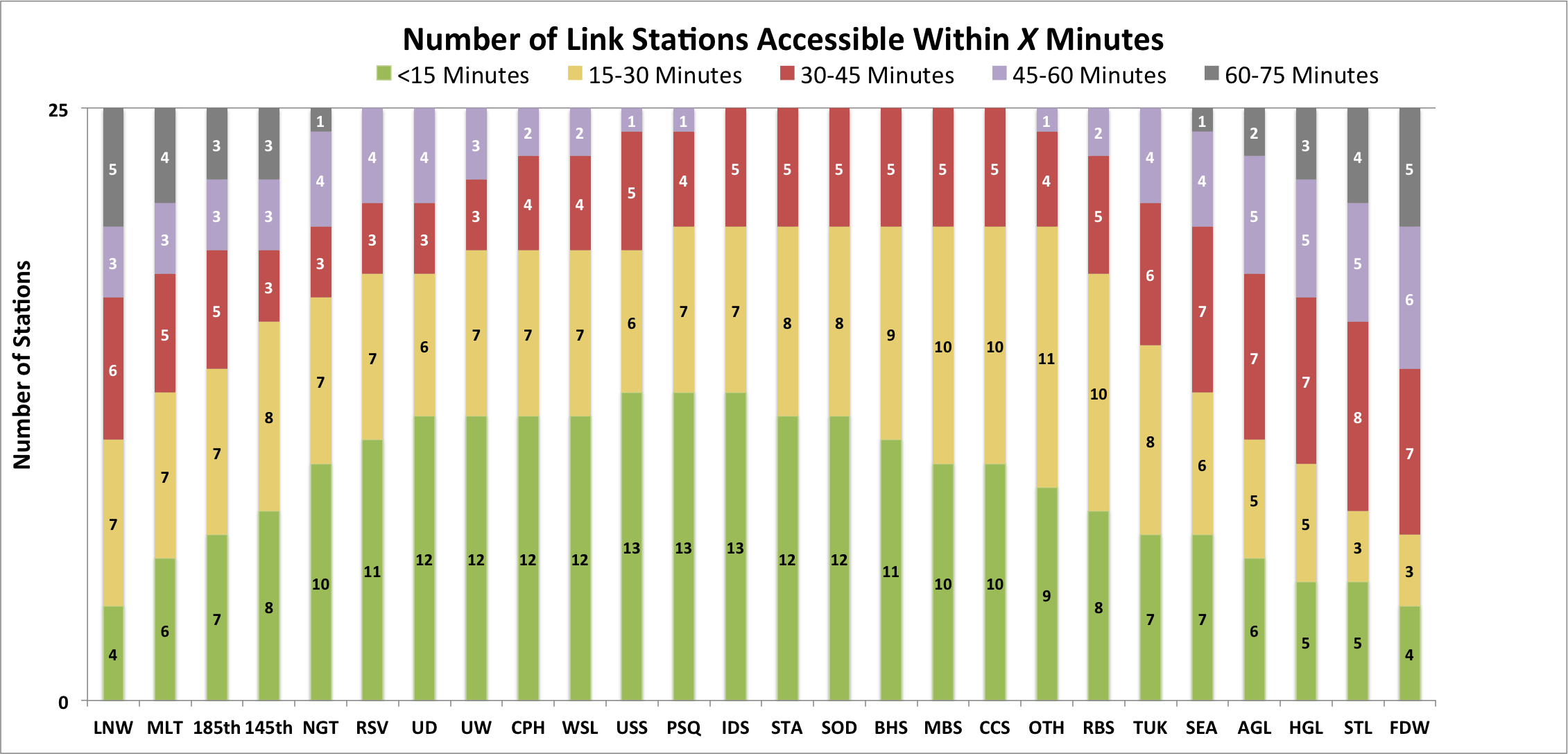 Link Stations Updated