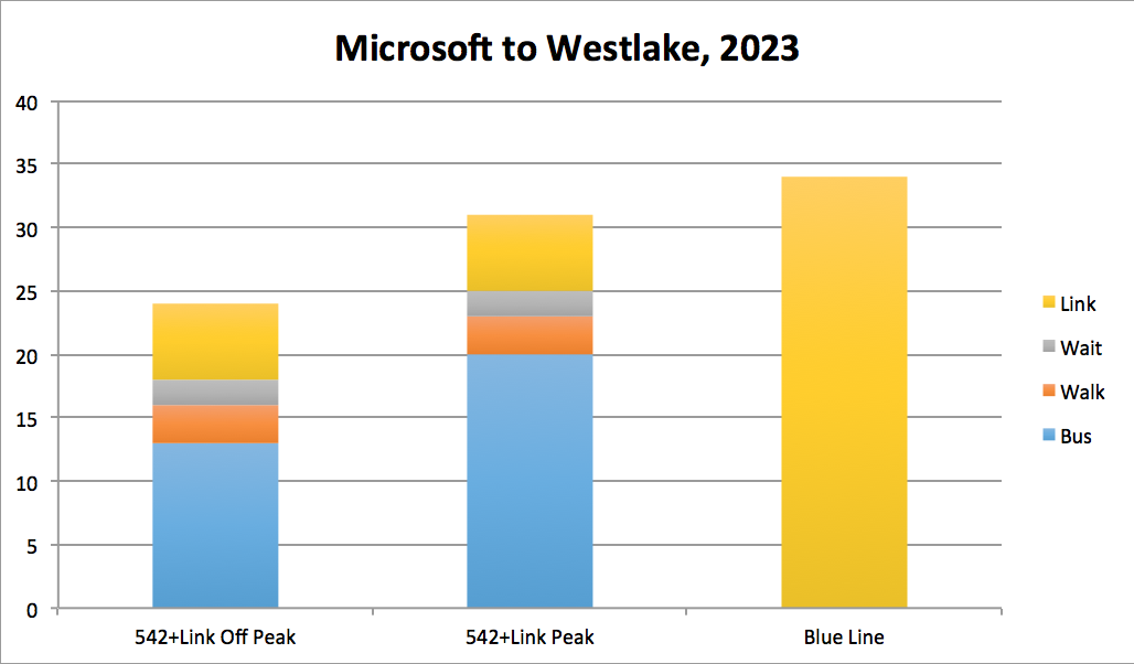 (Assumes scheduled 2016 bus travel times of 13-20 minutes between Overlake TC and UW Station, 3 minutes of walking, 2 minutes average wait, and  6 minutes between UW and Westlake.)