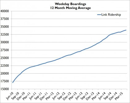 July15WeekdayMovingAVG