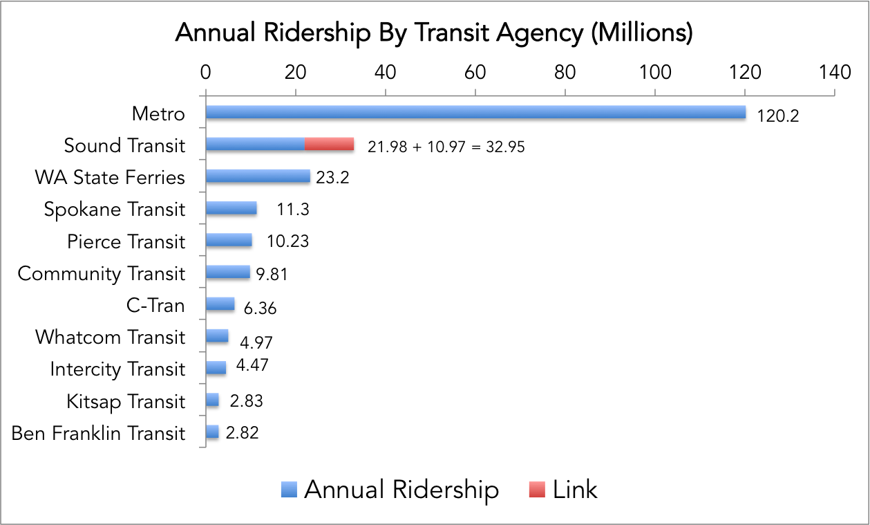 Annual Ridership By Agency