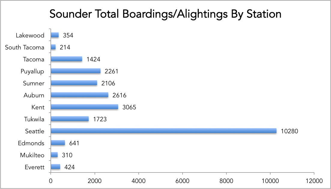 Sounder Boardings By Station