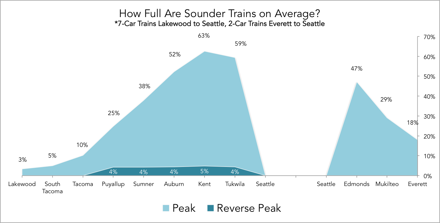 Sounder Chart 2.0