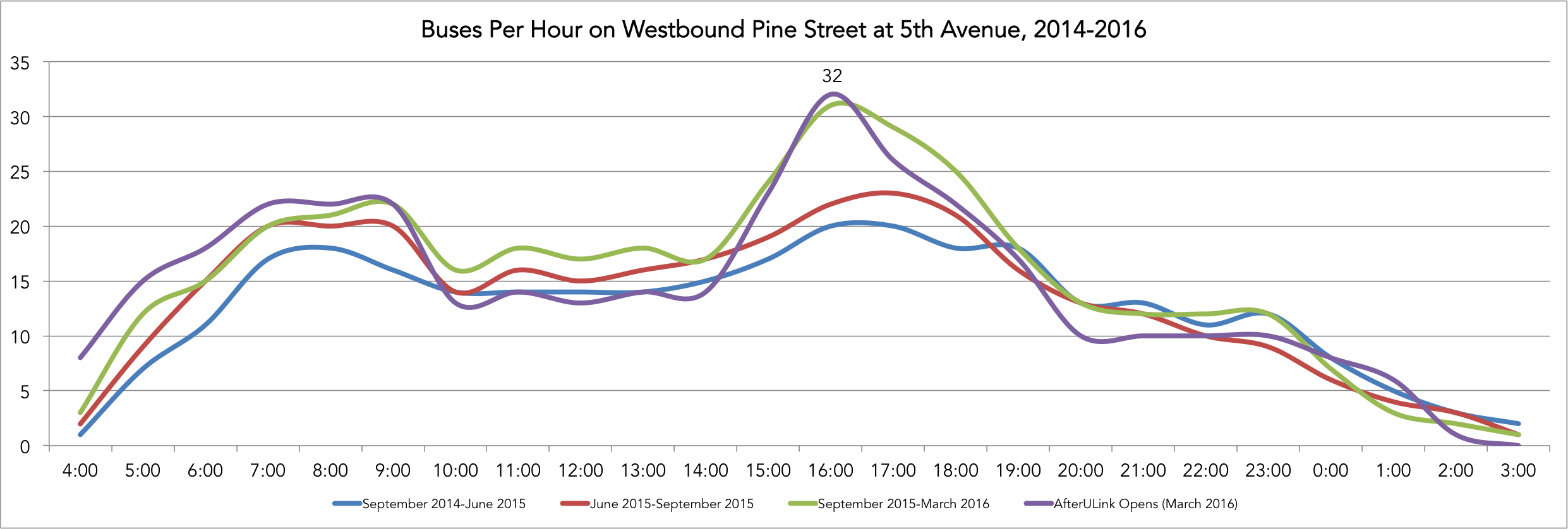 Pine Street Service Levels