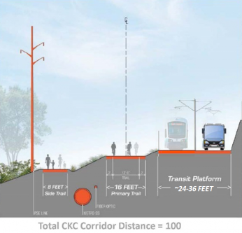 The Cross-Kirkland Corridor Master Plan envisions trails and transit uses sharing the right-of-way.