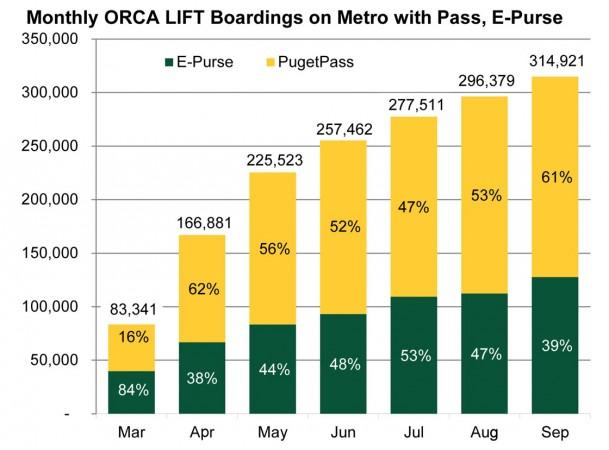 ORCA boardings