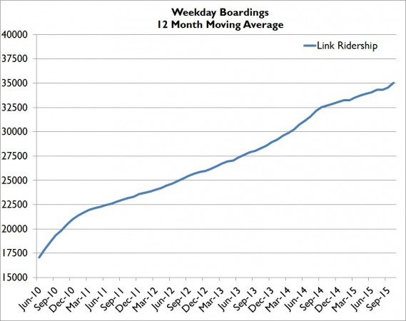 Oct15WeekdayMovingAVG