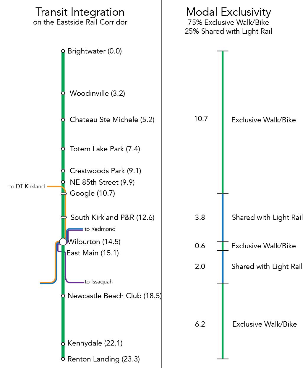 Modal Diagram Eastside Rail Corridor-01