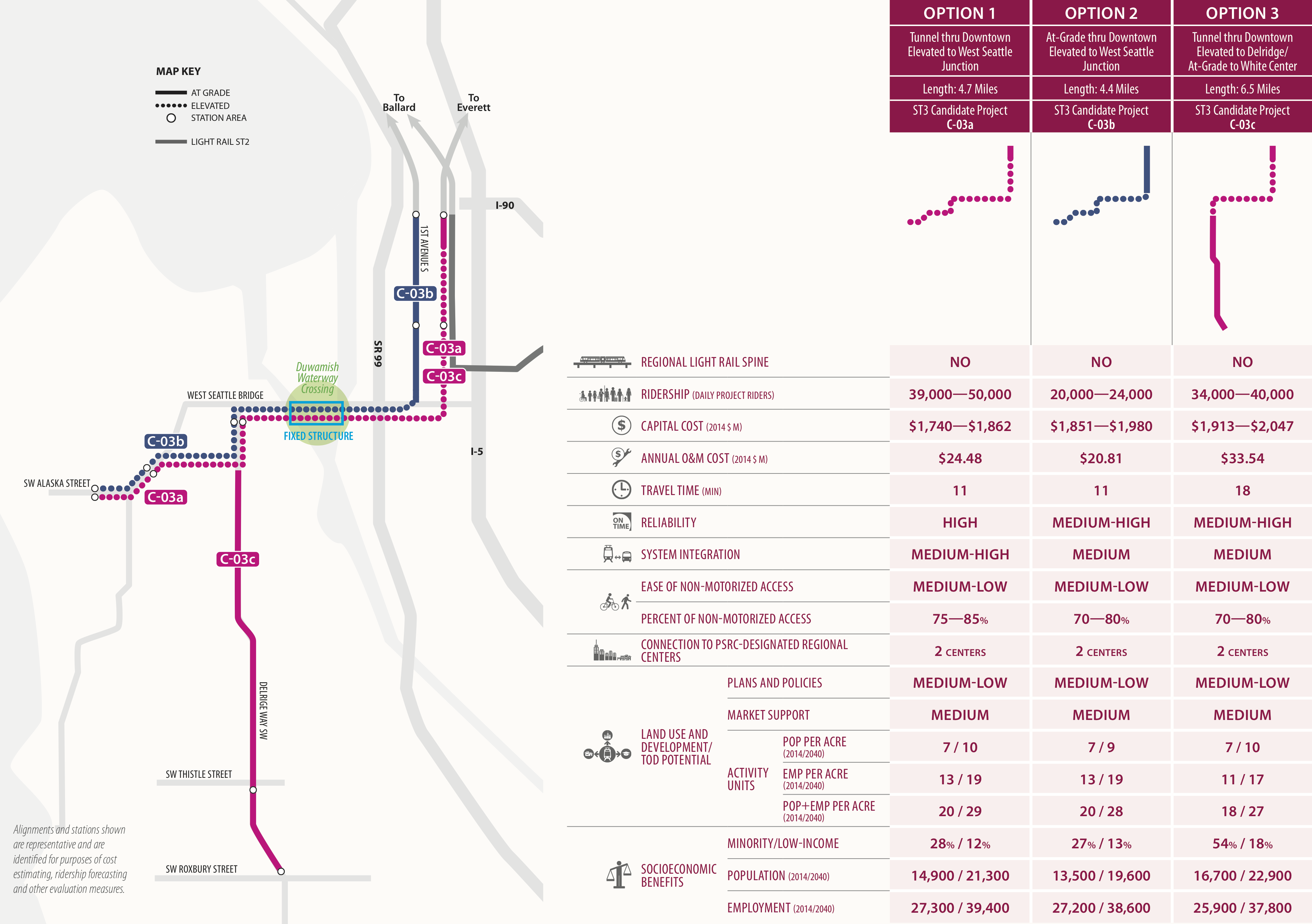 ST3: Link to West Seattle – Seattle Transit Blog