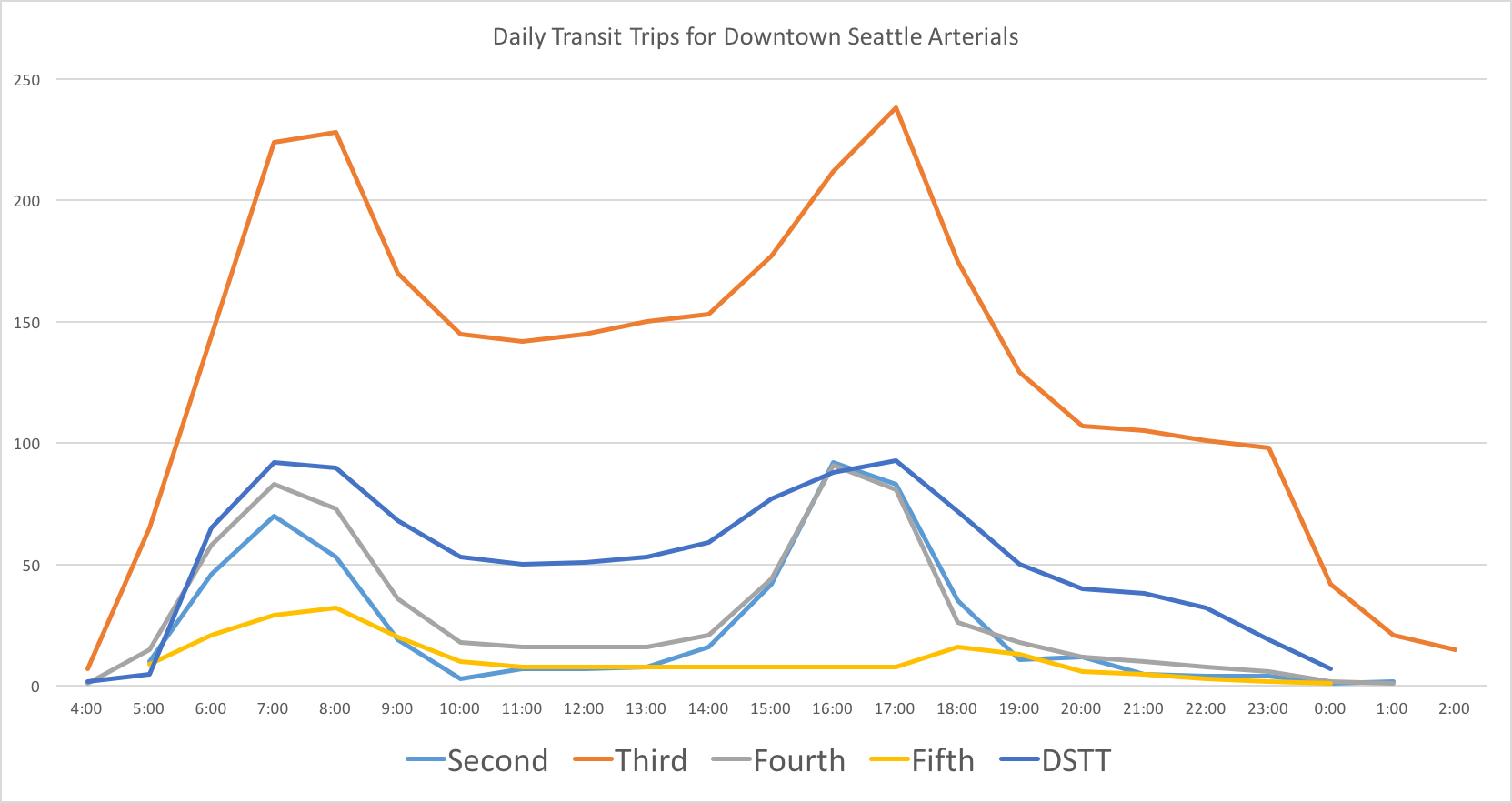 DSTT Line Chart