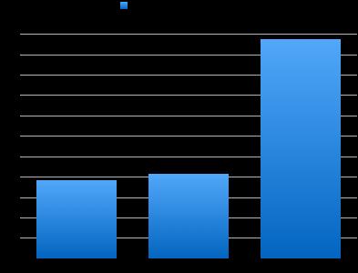 Average Speed Roosevelt BRT