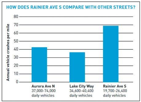 Chart comparing crashes on Aurora, Lake City, and Rainier Ave.