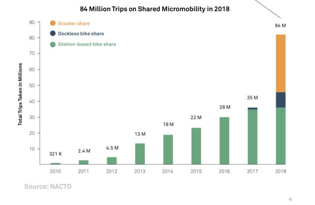 graph of bike and scooter trips.. scooters are winning.