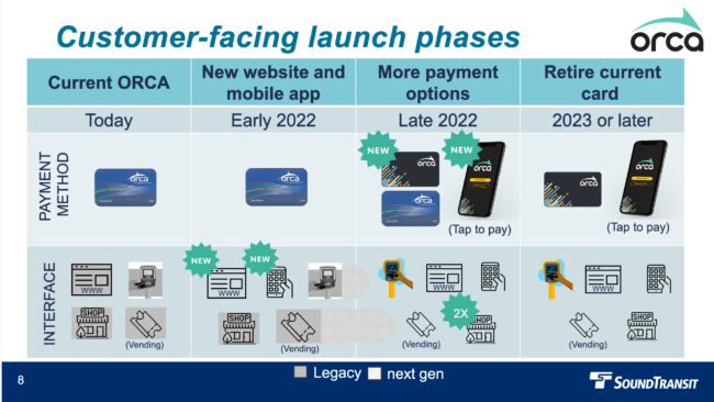 Customer-facing launch phases for next generation ORCA Current ORCA, today New website and mobile app, early 2022, new app and website More payment options, Late 2022, new card, tap to pay with phone, new vending machines, readers, and retailers Retire current card, 2023 or later